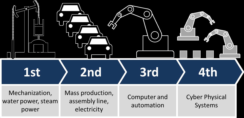 Industria 4.0 nosotros y las tecnologías para la industria del futuro.